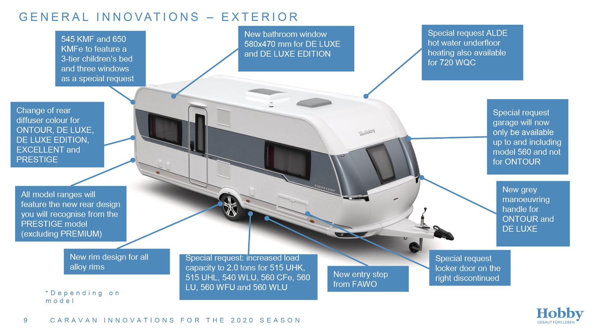 General innovations exterior