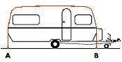Omloopmaat caravans